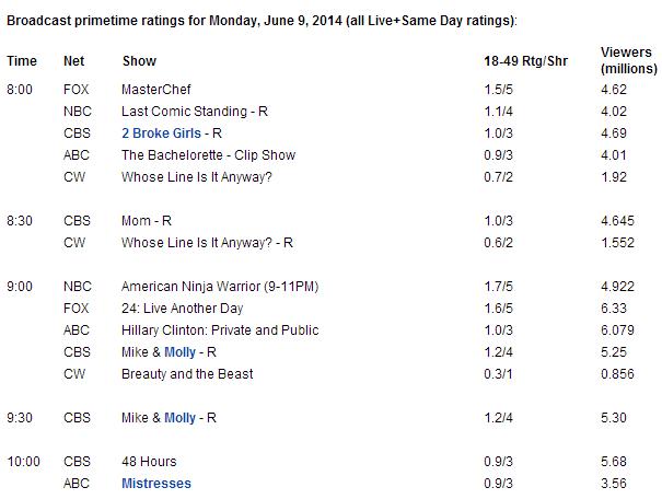 audiencia-09-06-2014