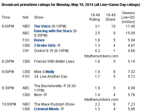 audiencia-19-05-2014