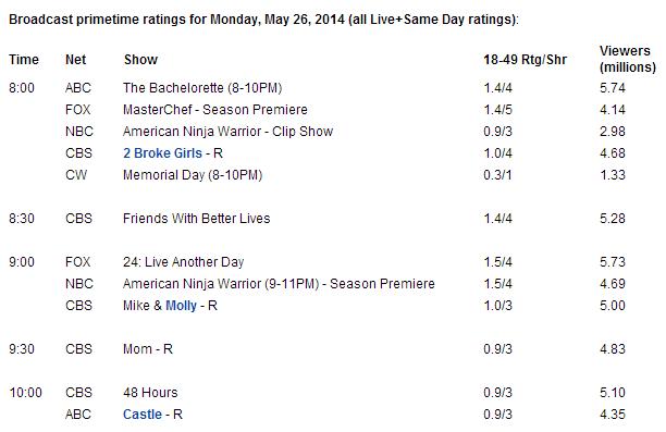 audiencia-26-05-2014