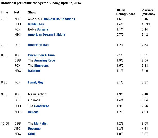 audiencia-27-04-2014