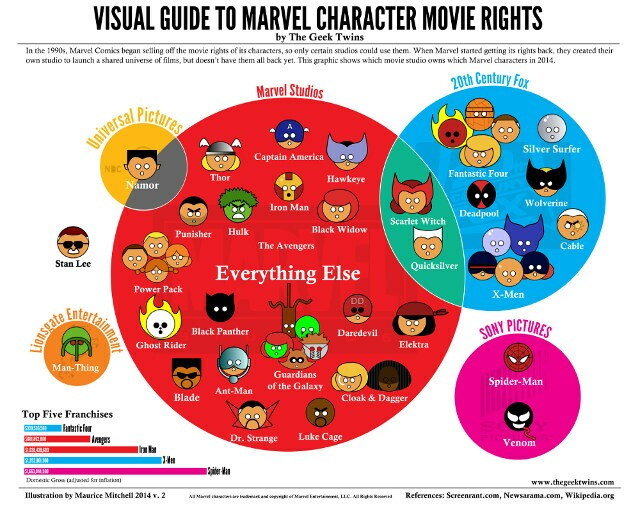 marvel-character-movie-rights-640